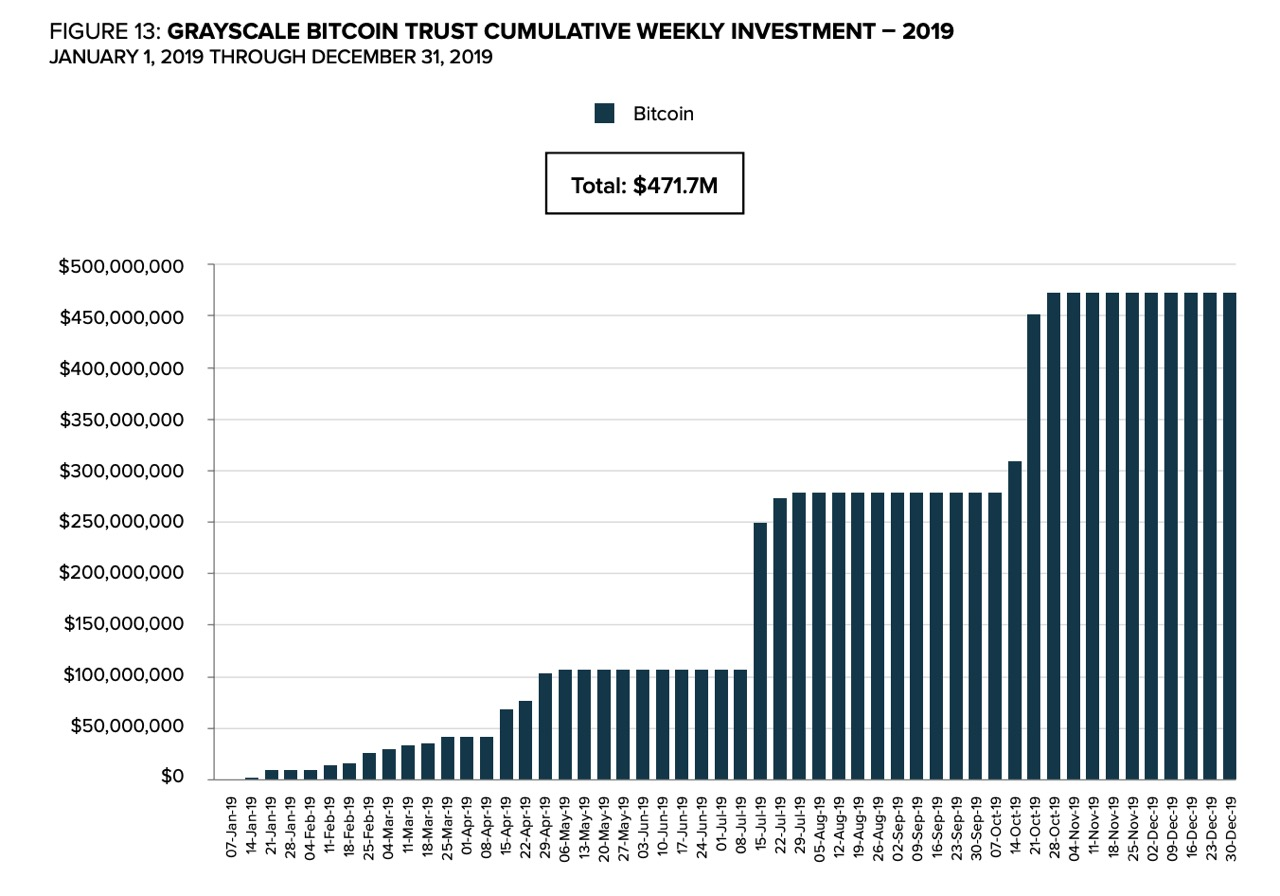 GBTC Cumulative weekly investment - 2019