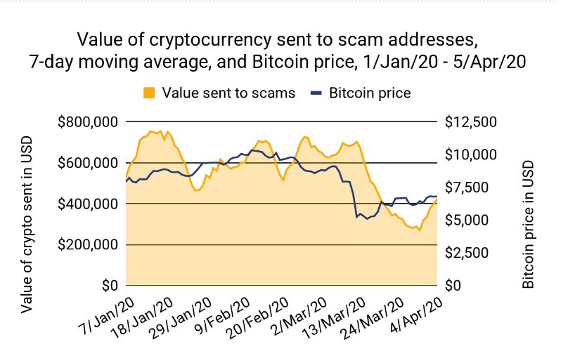 7-day average value of crypto transactions to known scam wallets