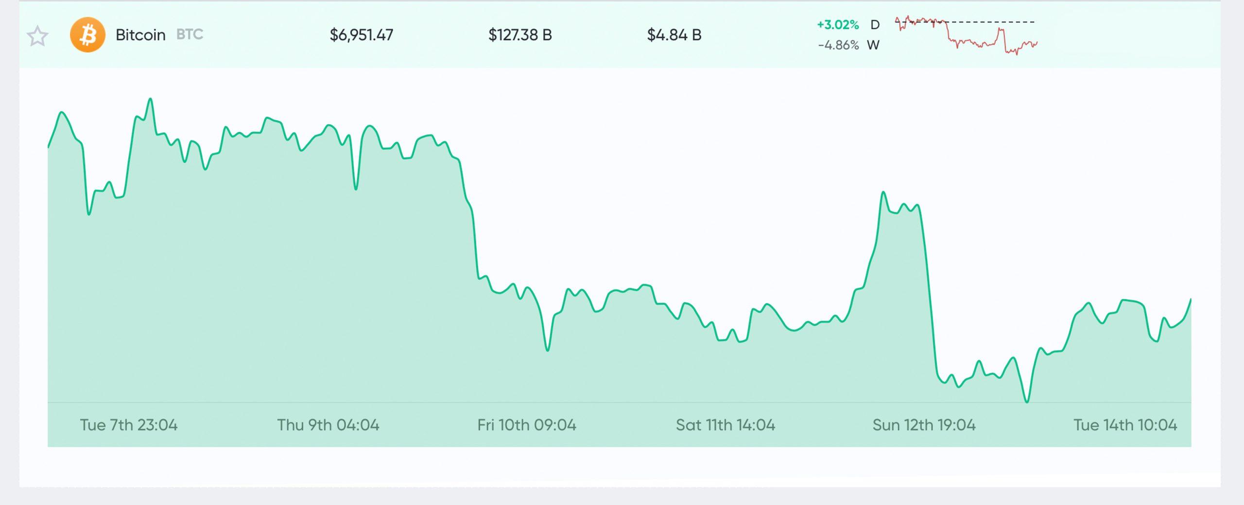 Market Outlook: Bitcoin