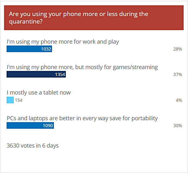 Weekly poll results: phone usage has gone up during the quarantine