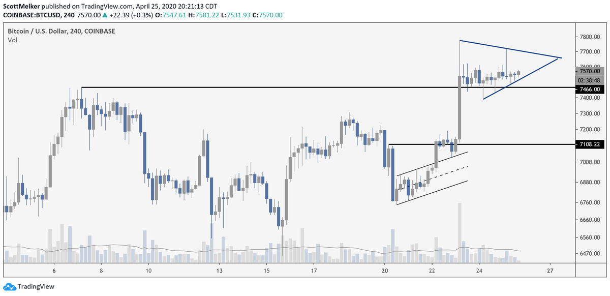 Ascending triangle forms in a 4-hour chart of Bitcoin