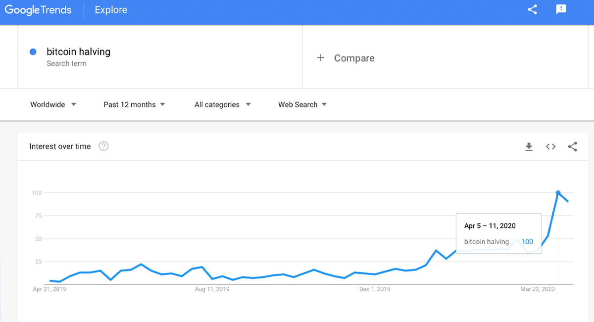 Bitcoin Halving Searches Surge - Phrase Touches Google Trends All-Time High
