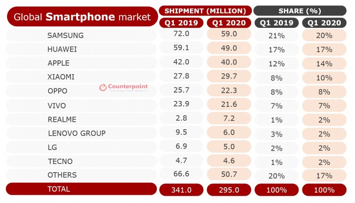 Counterpoint: Smartphone sales in Q1 2020 decline 13% on a global scale