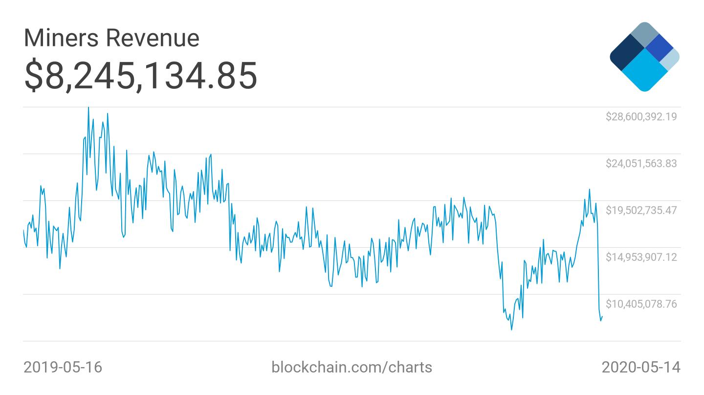 Miners Revenue. Source: blockchain.com