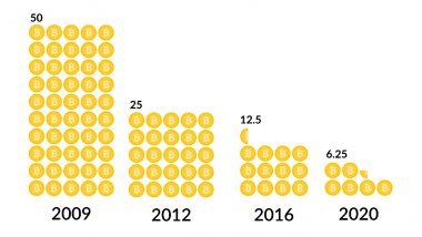 Bitcoin's Third Halving Complete: Reward Cut Surprisingly Faster Than Previous Time Estimates