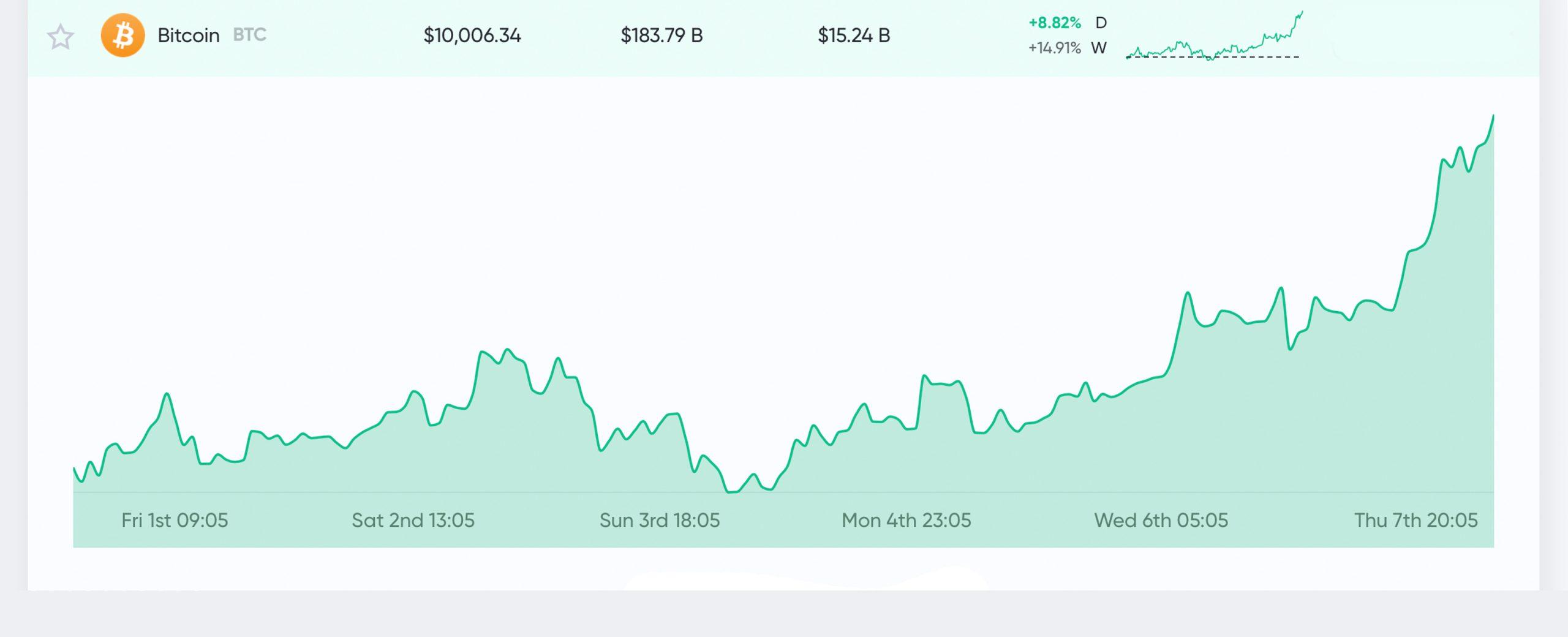 Bitcoin Price Touches $10K Amid 2020