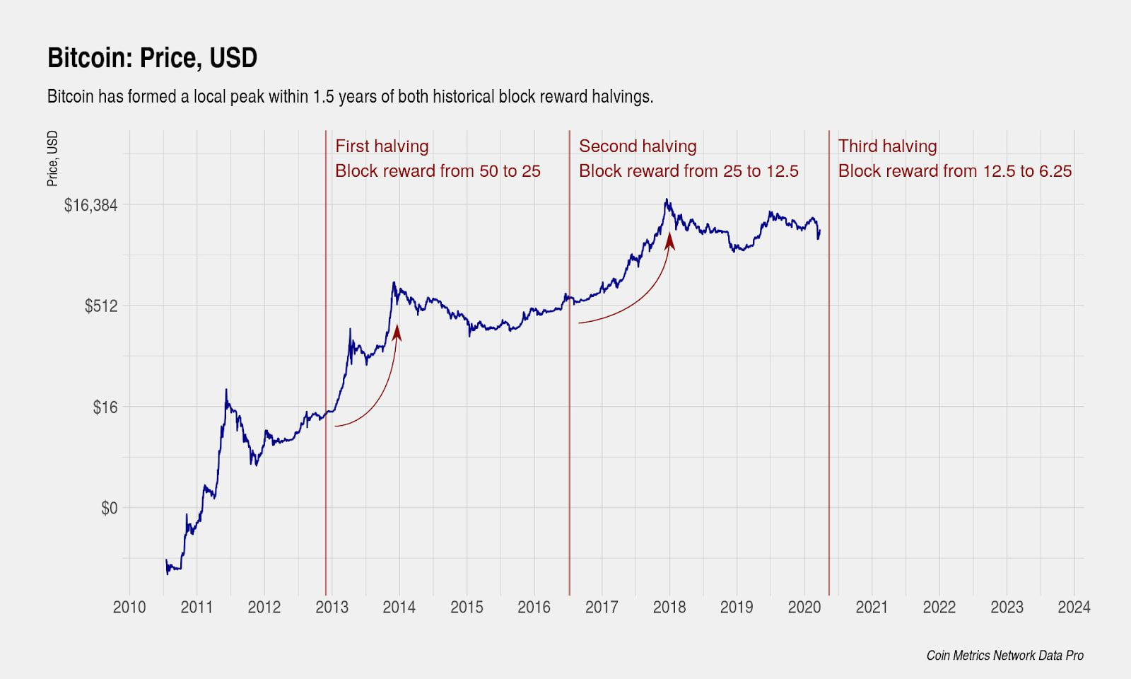 Quantitative Hardening: Dissecting the Third Bitcoin Halving, 3 Key Data Points to Watch