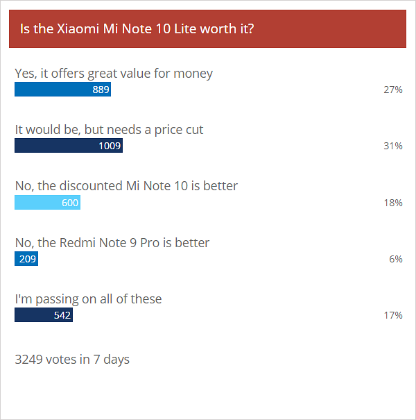 Weekly poll results: Xiaomi