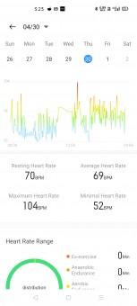 Heart Rate data and maximum heart rate value