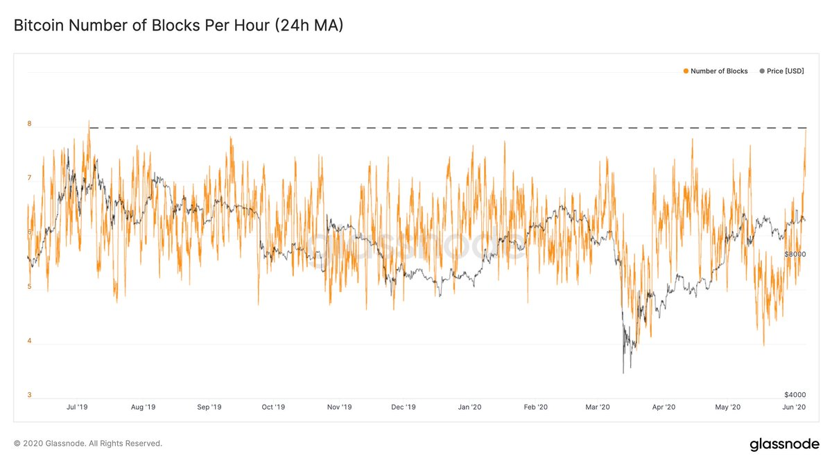 Bitcoin Hashrate Spikes to 120 Exahash: Difficulty Drops Allowing Miners to Rejoin the Competition