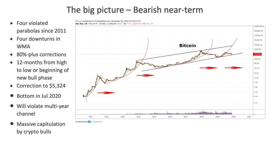 Bitcoin's March to $100K: A Number of Crypto Experts Who Believe the Price per BTC Touches Six-Digits